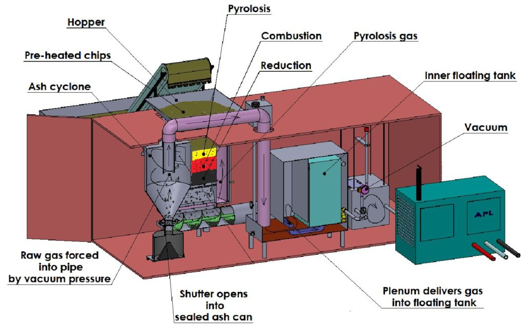 Biomass Fuelled Generator Systems_1.2